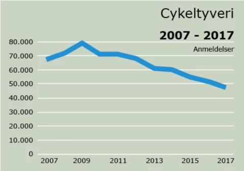 cykeltyveri-graf